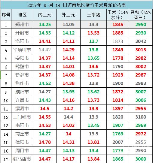 2017年 9 月 14 日河南地区猪价玉米豆粕价格表