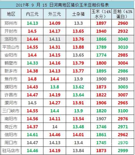 2017年 9 月 15 日河南地区猪价玉米豆粕价格表