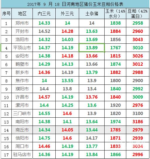 2017年 9 月 18 日河南地区猪价玉米豆粕价格表