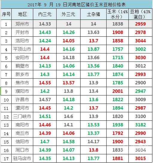 2017年 9 月 19 日河南地区猪价玉米豆粕价格表
