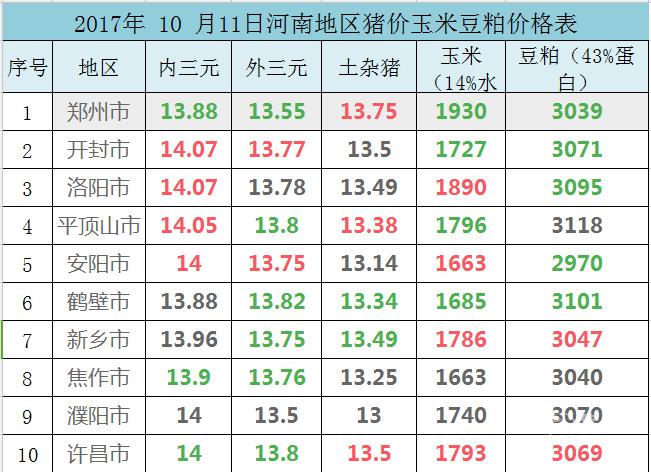 2017年 10 月11日河南地区猪价玉米豆粕价格表